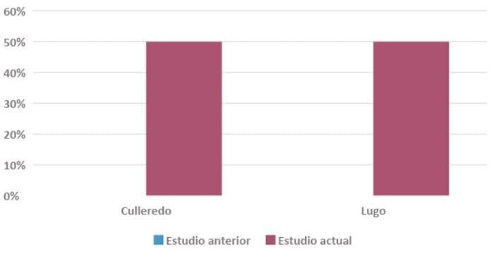 diferencia bonificación IBI autoconsumo Galicia